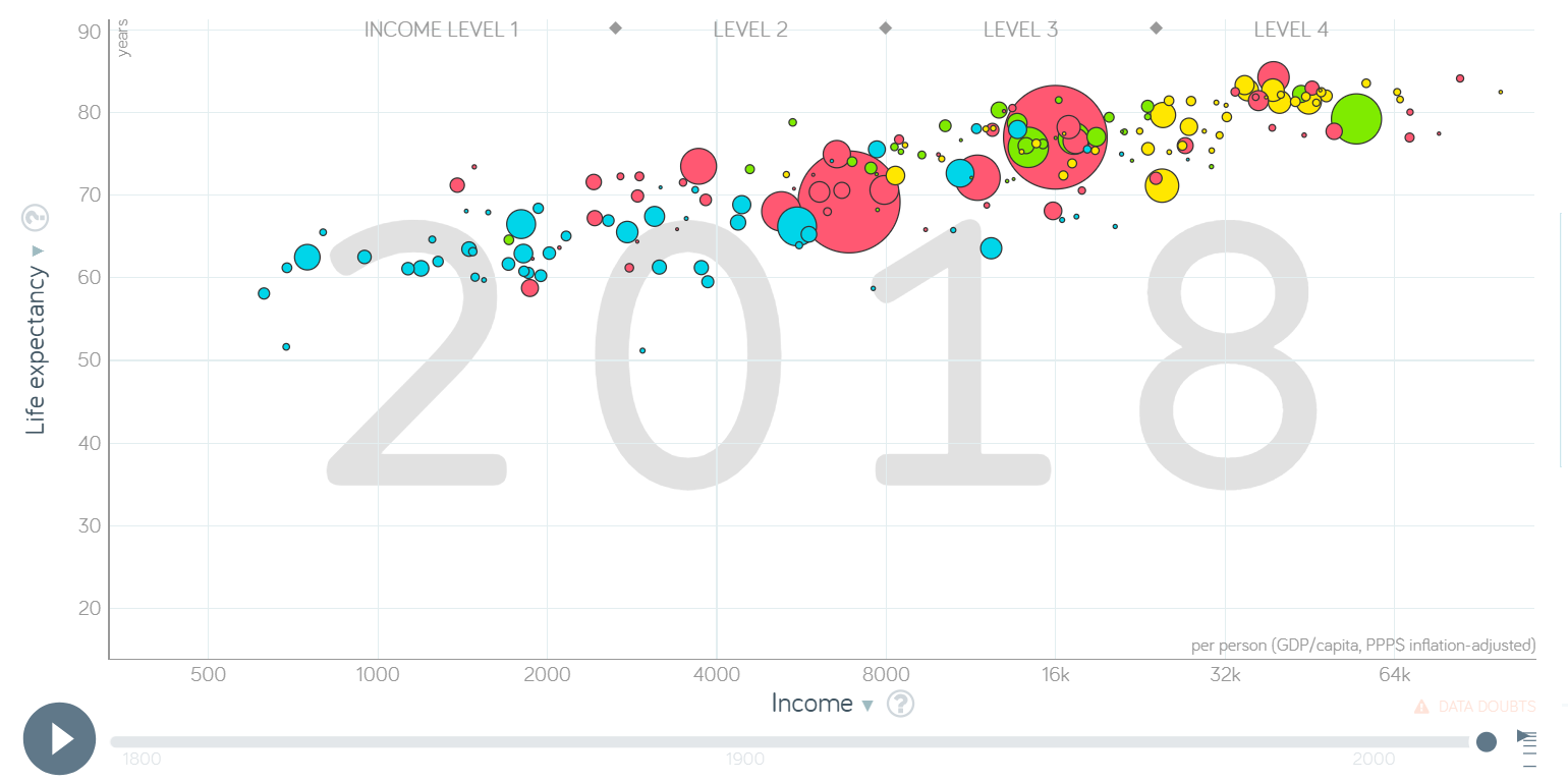 Gapminder's animated bubble chart