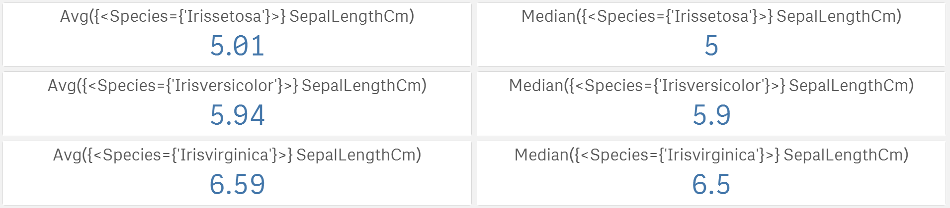 Averages and medians