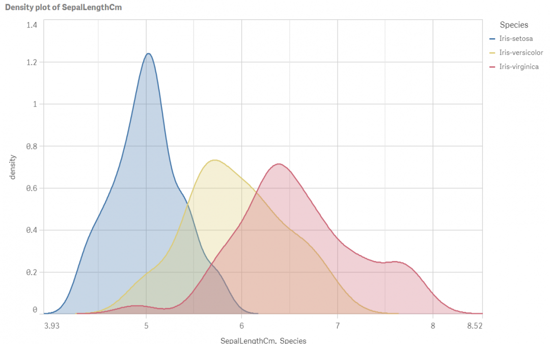 Creative visualisations in Qlik Sense: Density plot