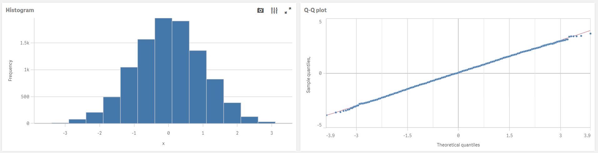 Normally distributed data (histogram and Q-Q plot)
