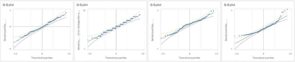 Q-Q plot with confidence bands