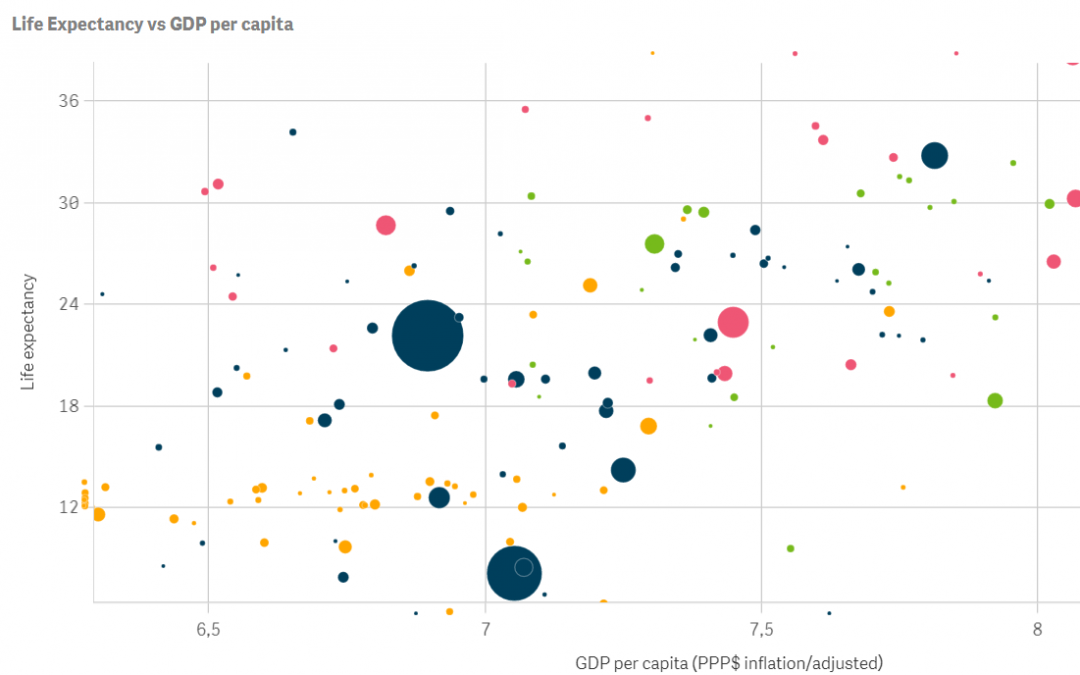 Creative visualisations in Qlik Sense: Animated scatter plot