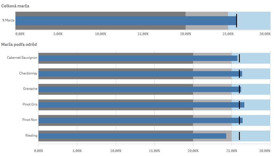 Bullet chart v QSE June 2020